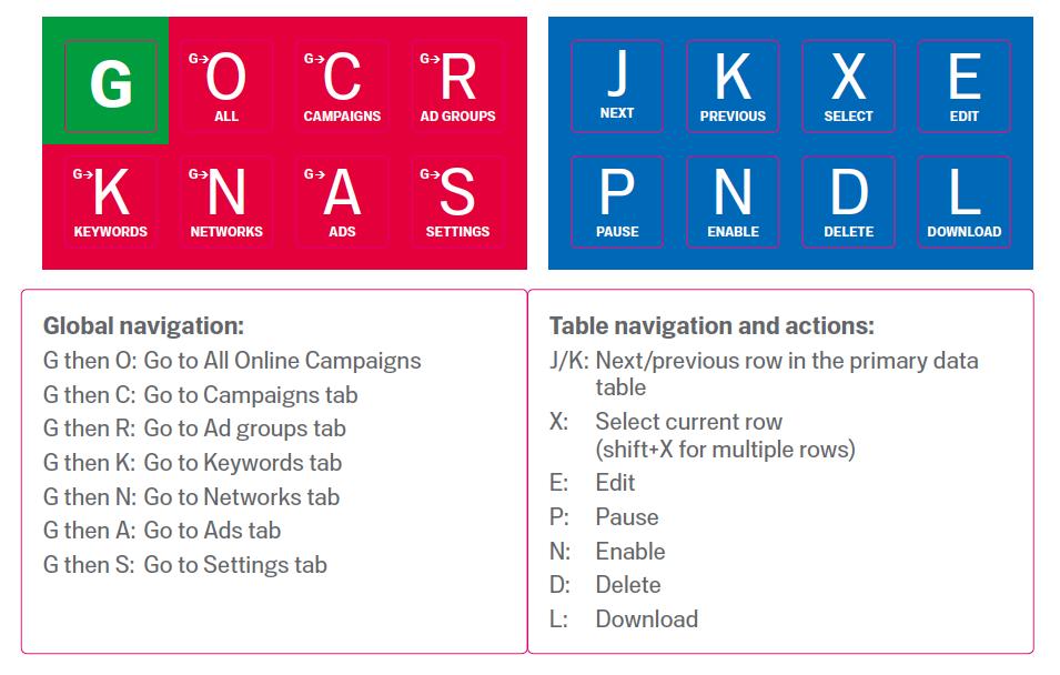adwords-shortcuts-aufkleber