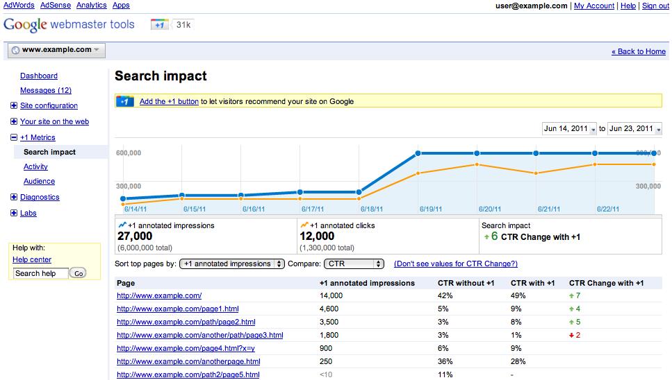 Google+1 Berichte in Google Analytics und Webmaster Tools
