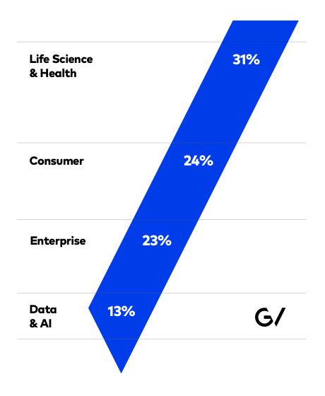google-ventures-statistik