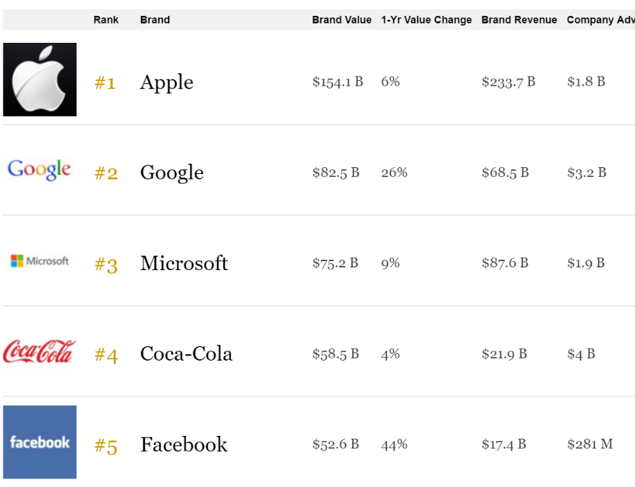 forbes-top-5