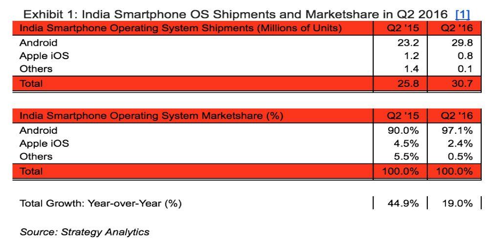 android-marktanteil-indien