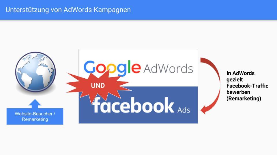 Google AdWords und Facebook Werbung
